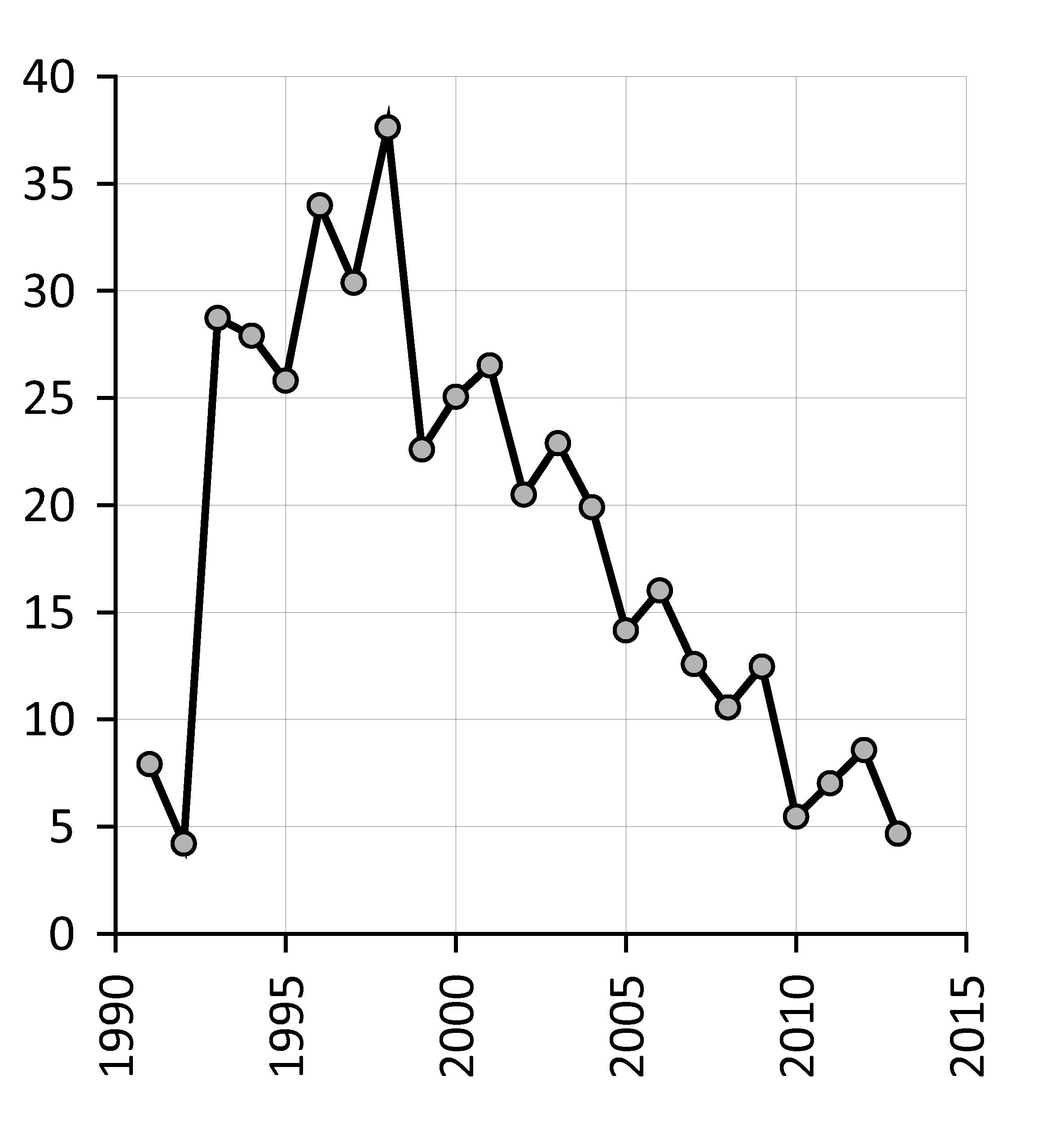 Аварийность на магистральных трубопроводах, количество зарегистрированных аварий на 1 трлн т-км грузооборота